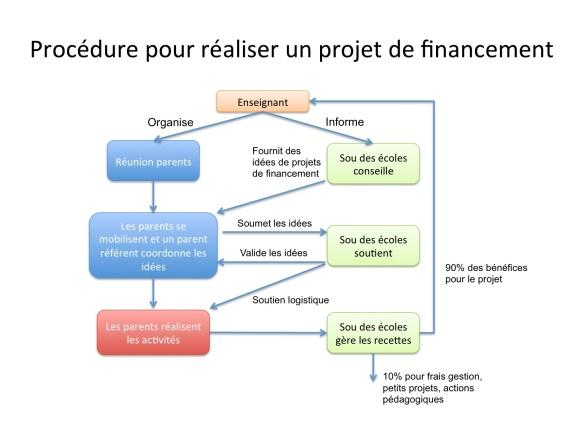 Fonctionnement Sou des ecoles Mi-Plaine-mai 2015-2