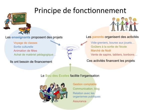 Fonctionnement Sou des ecoles Mi-Plaine-mai 2015